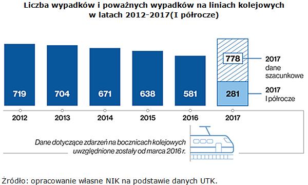 Liczba wypadków i poważnych wypadków na liniach kolejowych w latach 2012-2017(I półrocze) Źródło: opracowanie własne NIK na podstawie danych UTK.