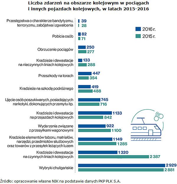 Liczba zdarzeń na obszarze kolejowym w pociągach i innych pojazdach kolejowych, w latach 2015-2016 Źródło: opracowanie własne NIK na podstawie danych PKP PLK S.A.