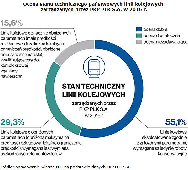 Ocena stanu technicznego państwowych linii kolejowych, zarządzanych przez PKP PLK S.A. w 2016 r. Źródło: opracowanie własne NIK na podstawie danych PKP PLK S.A.