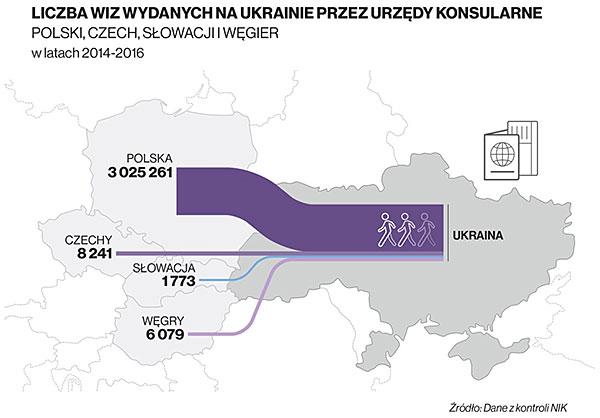 Liczba wiz wydanych na Ukrainie przez urzędy konsularne Polski, Czech, Słowacji i Węgier w latach 2014-2016