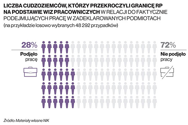 Liczba cudzoziemców, którzy przekroczyli granicę RP na podstawie wiz pracowniczych w relacji do faktycznie podejmujących pracę w zadeklarowanych podmiotach (na przykładzie losowo wybranych 48292 przypadków)