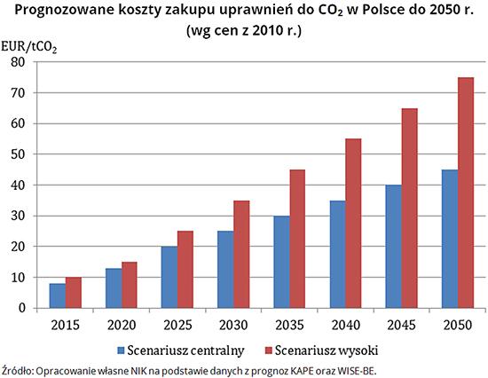 Prognozowane koszty zakupu uprawnień do CO2 w Polsce do 2050 r. (wg cen z 2010 r.) Źródło: Opracowanie własne NIK na podstawie danych z prognoz KAPE oraz WISE-BE.