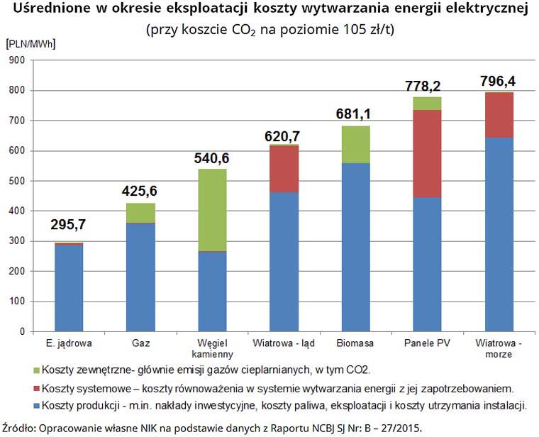Uśrednione w okresie eksploatacji koszty wytwarzania energii elektrycznej (przy koszcie CO2 na poziomie 105 zł/t) Źródło: Opracowanie własne NIK na podstawie danych z Raportu NCBJ SJ Nr: B - 27/2015.
