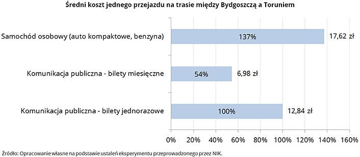 Średni koszt jednego przejazdu na trasie między Bydgoszczą a Toruniem. Źródło: Opracowanie własne na podstawie ustaleń eksperymentu przeprowadzonego przez NIK.