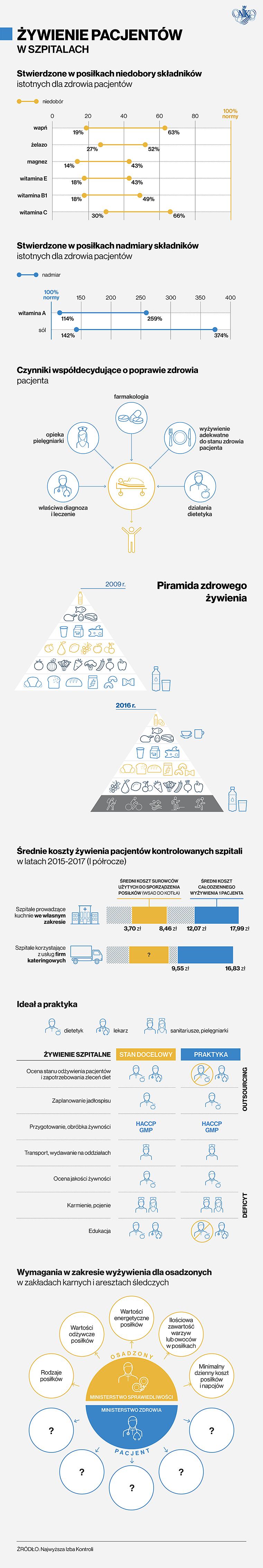 Infografika o NIK o żywieniu w szpitalach