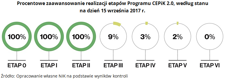 Procentowe zaawansowanie realizacji etapów Programu CEPiK 2.0, według stanu na dzień 15 września 2017 r. Źródło: Opracowanie własne NIK na podstawie wyników kontroli