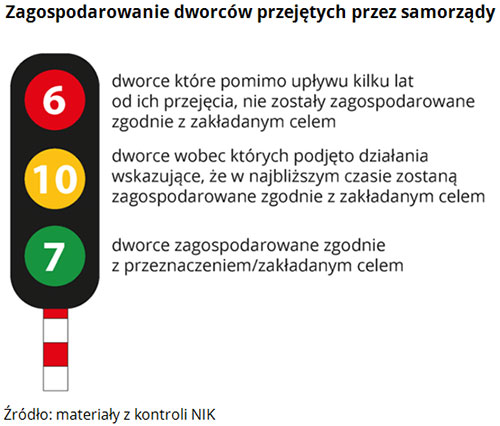 Zagospodarowanie dworców przejętych przez samorządy  Źródło: materiały z kontroli NIK