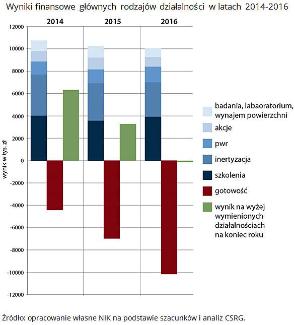 Wyniki finansowe głównych rodzajów działalności w latach 2014-2016 Źródło: opracowanie własne NIK na podstawie szacunków i analiz CSRG.