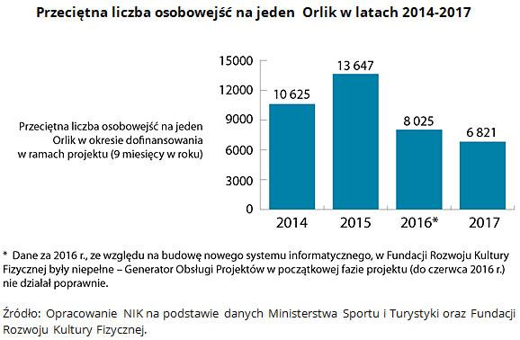 Przeciętna liczba osobowejść na jeden  Orlik w latach 2014-2017 Źródło: Opracowanie NIK na podstawie danych Ministerstwa Sportu i Turystyki oraz Fundacji Rozwoju Kultury Fizycznej.