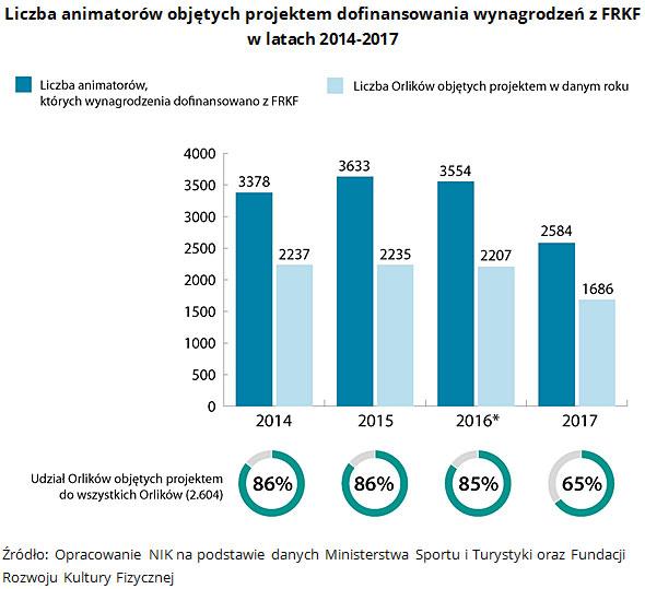 Liczba animatorów objętych projektem dofinansowania wynagrodzeń z FRKF w latach 2014-2017 Źródło: Opracowanie NIK na podstawie danych Ministerstwa Sportu i Turystyki oraz Fundacji Rozwoju Kultury Fizycznej