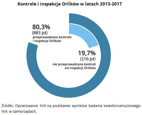 Kontrole i inspekcje Orlików w latach 2013-2017 Źródło: Opracowanie NIK na podstawie wyników badania kwestionariuszowego NIK w samorządach.