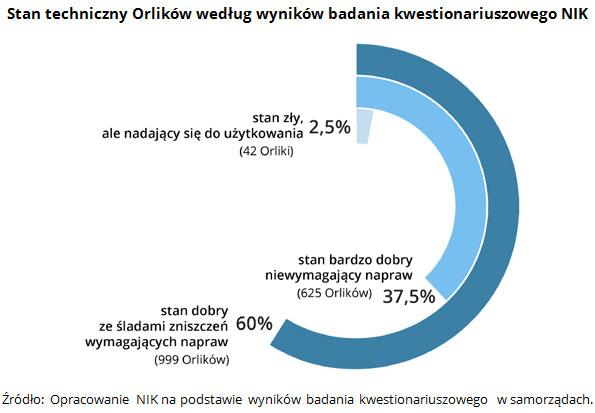 Stan techniczny Orlików według wyników badania kwestionariuszowego NIK Źródło: Opracowanie NIK na podstawie wyników badania kwestionariuszowego w samorządach.