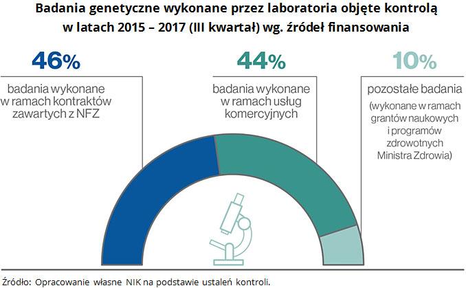 Badania genetyczne wykonane przez laboratoria objęte kontrolą w latach 2015 - 2017 (III kwartał) wg. źródeł finansowania Źródło: Opracowanie własne NIK na podstawie ustaleń kontroli.