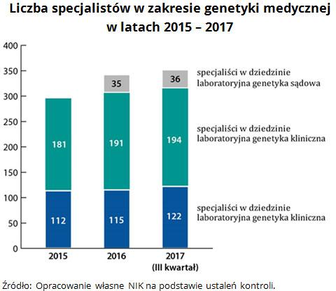 Liczba specjalistów w zakresie genetyki medycznej w latach 2015 - 2017 Źródło: Opracowanie własne NIK na podstawie ustaleń kontroli.