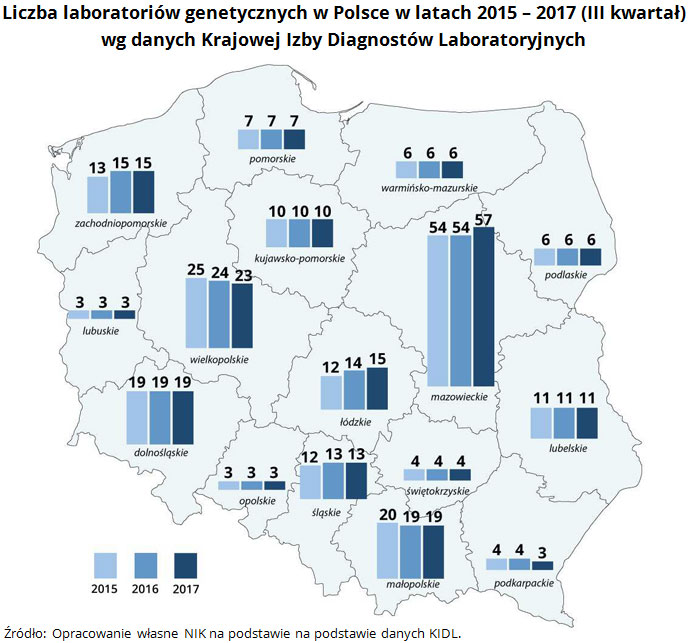 Liczba laboratoriów genetycznych w Polsce w latach 2015 - 2017 (III kwartał) wg danych Krajowej Izby Diagnostów Laboratoryjnych Źródło: Opracowanie własne NIK na podstawie na podstawie danych KIDL.