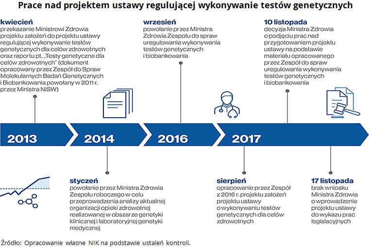 Prace nad projektem ustawy regulującej wykonywanie testów genetycznych Źródło: Opracowanie własne NIK na podstawie ustaleń kontroli.
