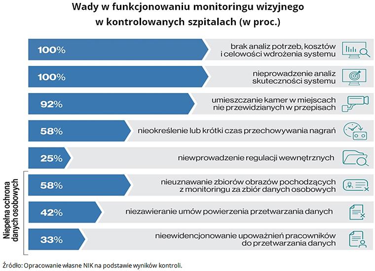 Wady w funkcjonowaniu monitoringu wizyjnego w kontrolowanych szpitalach (w proc.) Źródło: Opracowanie własne NIK na podstawie wyników kontroli.