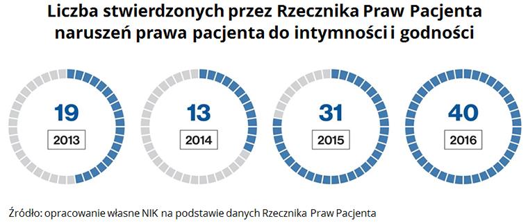 Liczba stwierdzonych przez Rzecznika Praw Pacjenta naruszeń prawa pacjenta do intymności i godności Źródło: opracowanie własne NIK na podstawie danych Rzecznika Praw Pacjenta