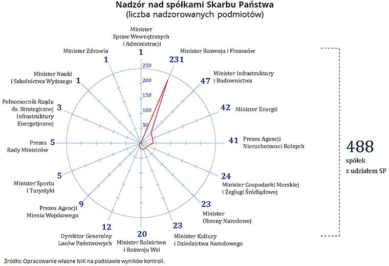 Nadzór nad spółkami Skarbu Państwa (liczba nadzorowanych podmiotów) Źródło: Opracowanie własne NIK na podstawie wyników kontroli.