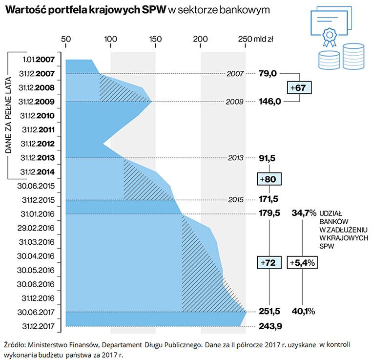 Wartość portfela krajowych SPW. Źródło: Ministerstwo Finansów, Departament Długu Publicznego. Dane za II półrocze 2017 r. uzyskane w kontroli wykonania budżetu państwa za 2017 r.