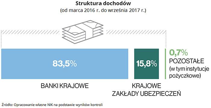 Struktura dochodów (od marca 2016 r. do września 2017 r.) Źródło: Opracowanie własne NIK na podstawie wyników kontroli