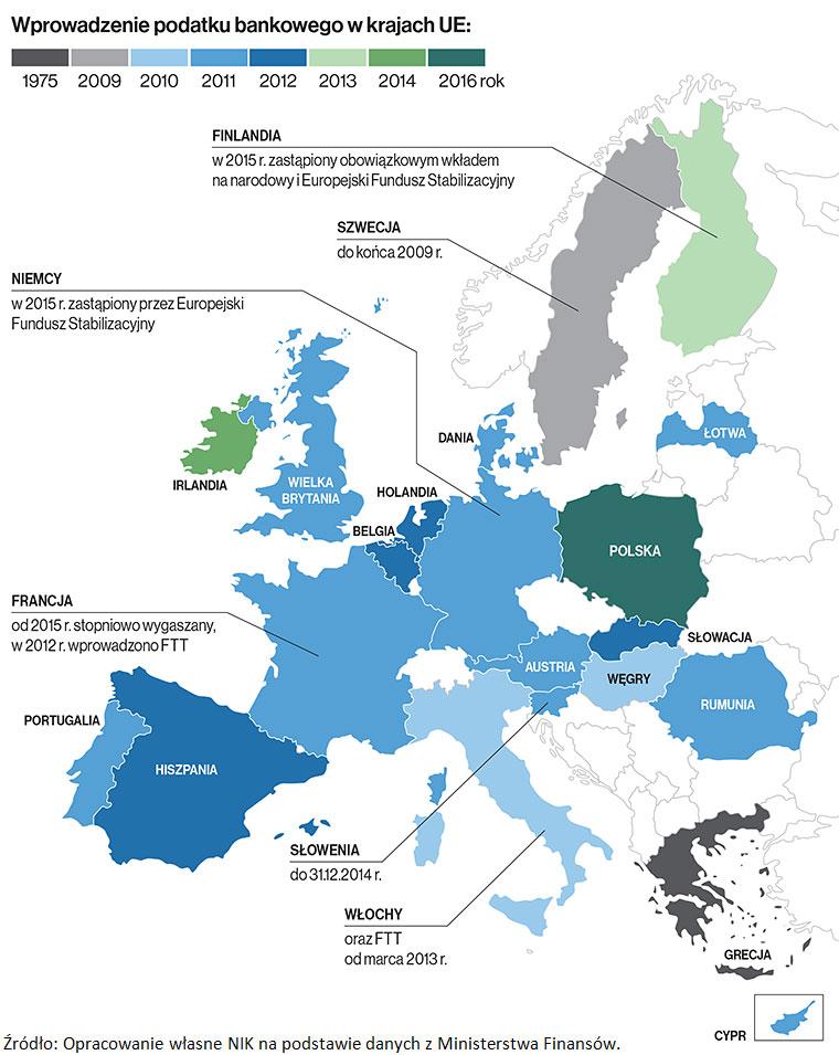 Wprowadzanie podatku bankowego w krajach UE. Źródło: Opracowanie własne NIK na podstawie danych z Ministerstwa Finansów.