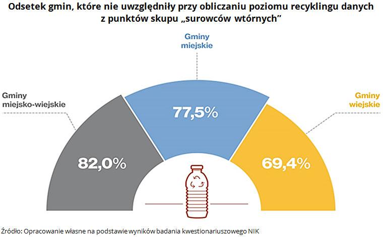 """Odsetek gmin, które nie uwzględniły przy obliczaniu poziomu recyklingu danych z punktów skupu """"surowców wtórnych"""" Źródło: Opracowanie własne na podstawie wyników badania kwestionariuszowego NIK"""