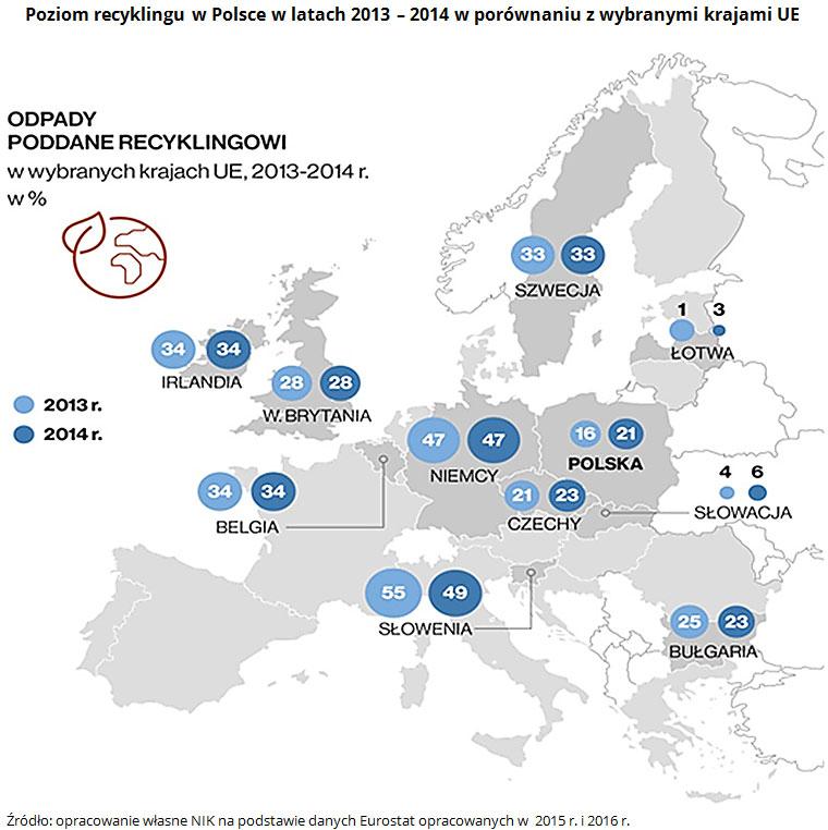 Poziom recyklingu w Polsce w latach 2013 - 2014 w porównaniu z wybranymi krajami UE Źródło: opracowanie własne NIK na podstawie danych Eurostat opracowanych w  2015 r. i 2016 r.