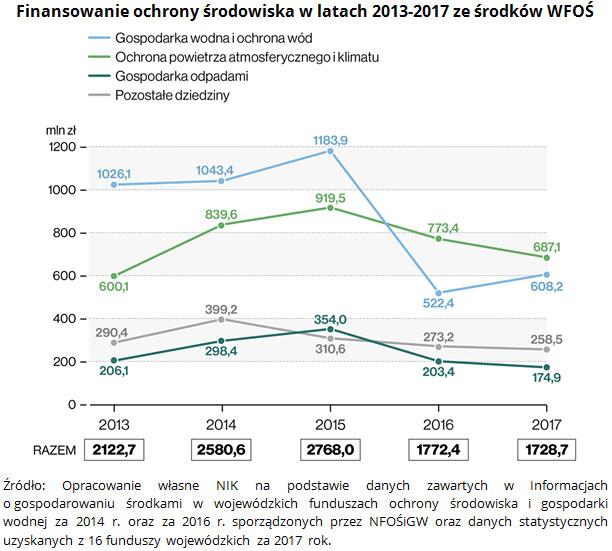 Finansowanie ochrony środowiska w latach 2013-2017 ze środków WFOŚ Źródło: Opracowanie własne NIK na podstawie danych zawartych w Informacjach o gospodarowaniu środkami w wojewódzkich funduszach ochrony środowiska i gospodarki wodnej za 2014 r. oraz za 2016 r. sporządzonych przez NFOŚiGW oraz danych statystycznych uzyskanych z 16 funduszy wojewódzkich za 2017 rok.