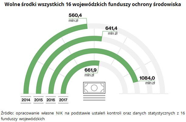Wolne środki wszystkich 16 wojewódzkich funduszy ochrony środowiska Źródło: opracowanie własne NIK na podstawie ustaleń kontroli oraz danych statystycznych z 16 funduszy wojewódzkich