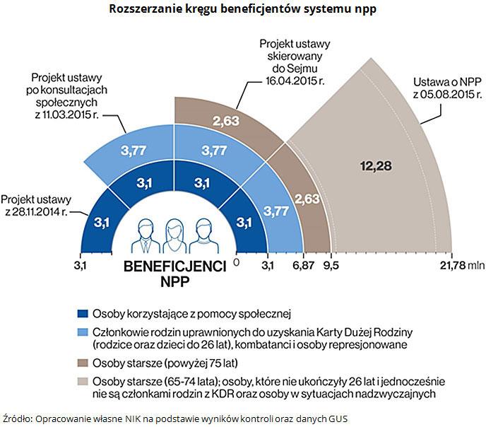 Rozszerzanie kręgu beneficjentów systemu npp Źródło: Opracowanie własne NIK na podstawie wyników kontroli oraz danych GUS