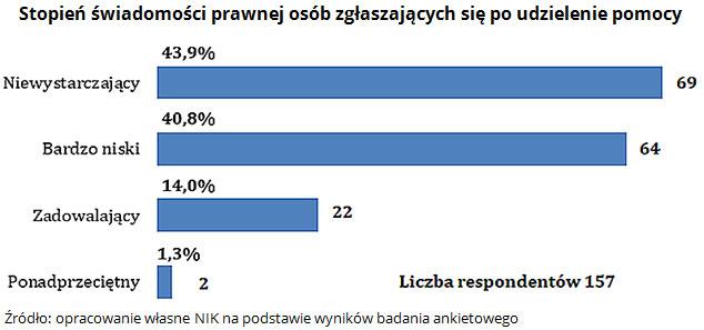 Stopień świadomości prawnej osób zgłaszających się po udzielenie pomocy Źródło: opracowanie własne NIK na podstawie wyników badania ankietowego