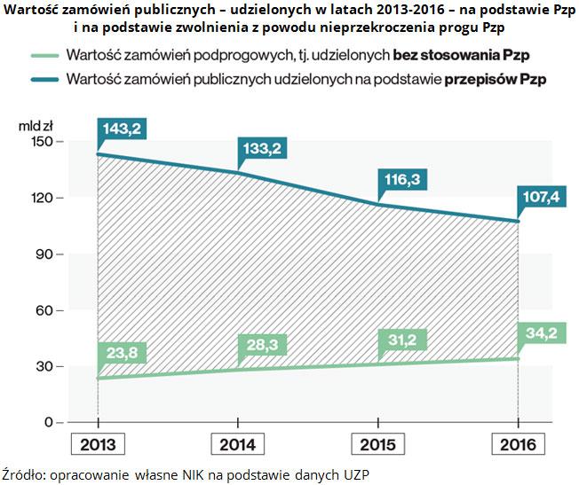 Wartość zamówień publicznych - udzielonych w latach 2013-2016 - na podstawie Pzp i na podstawie zwolnienia z powodu nieprzekroczenia progu Pzp Źródło: opracowanie własne NIK na podstawie danych UZP