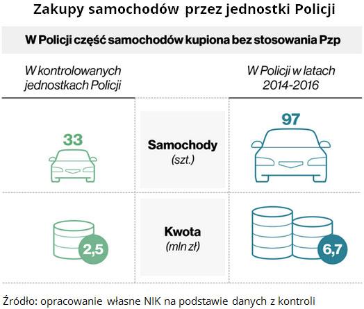 Zakupy samochodów przez jednostki Policji Źródło: opracowanie własne NIK na podstawie danych z kontroli