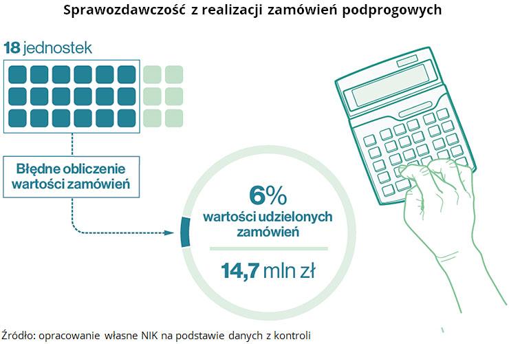 Sprawozdawczość z realizacji zamówień podprogowych Źródło: opracowanie własne NIK na podstawie danych z kontroli
