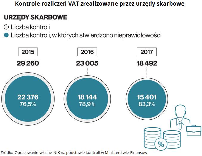 Kontrole rozliczeń VAT zrealizowane przez urzędy skarbowe Źródło: Opracowanie własne NIK na podstawie kontroli w Ministerstwie Finansów.