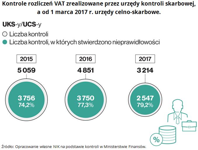 Kontrole rozliczeń VAT zrealizowane przez urzędy kontroli skarbowej, a od 1 marca 2017 r. urzędy celno-skarbowe. Źródło: Opracowanie własne NIK na podstawie kontroli w Ministerstwie Finansów.