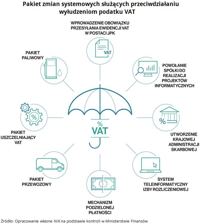 Pakiet zmian systemowych służących przeciwdziałaniu wyłudzeniom podatku VAT Źródło: Opracowanie własne NIK na podstawie kontroli w Ministerstwie Finansów