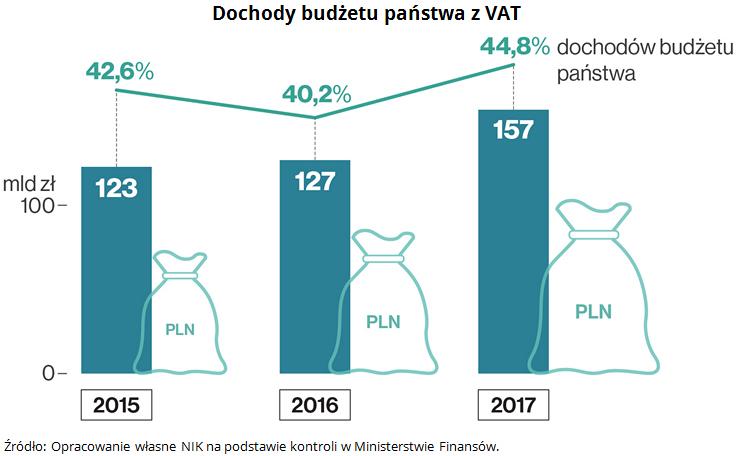 Dochody budżetu państwa z VAT Źródło: Opracowanie własne NIK na podstawie kontroli w Ministerstwie Finansów.