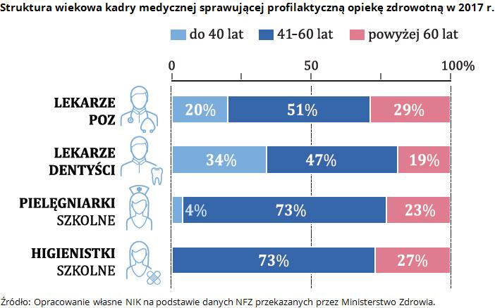 Struktura wiekowa kadry medycznej sprawującej profilaktyczną opiekę zdrowotną w 2017 r. Źródło: Opracowanie własne NIK na podstawie danych NFZ przekazanych przez Ministerstwo Zdrowia.