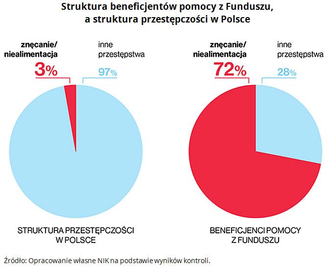 Struktura beneficjentów pomocy z Funduszu, a struktura przestępczości w Polsce Źródło: Opracowanie własne NIK na podstawie wyników kontroli.