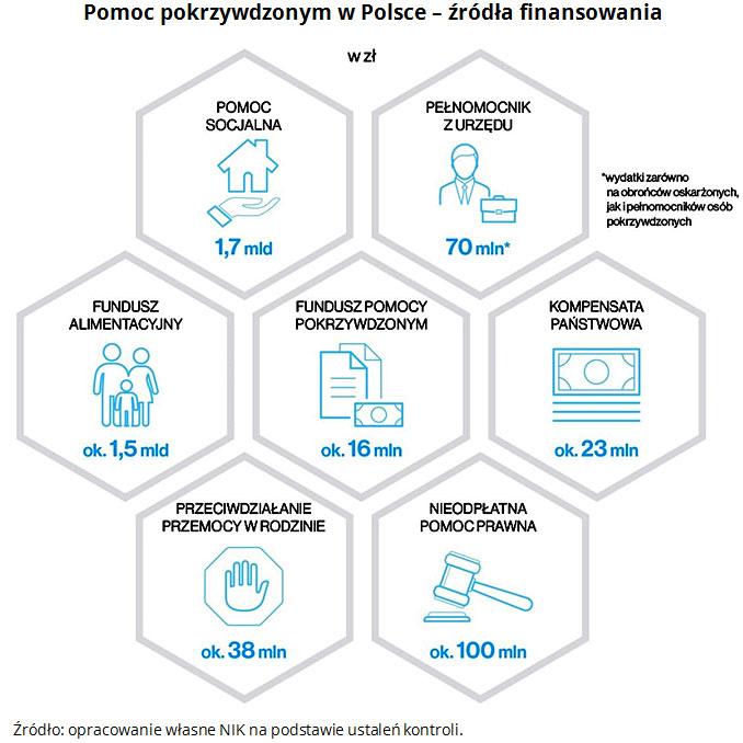 Pomoc pokrzywdzonym w Polsce - źródła finansowania Źródło: opracowanie własne NIK na podstawie ustaleń kontroli.