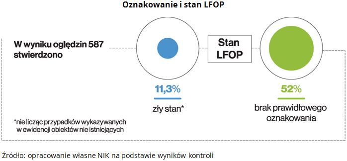 Oznakowanie i stan LFOP Źródło: opracowanie własne NIK na podstawie wyników kontroli