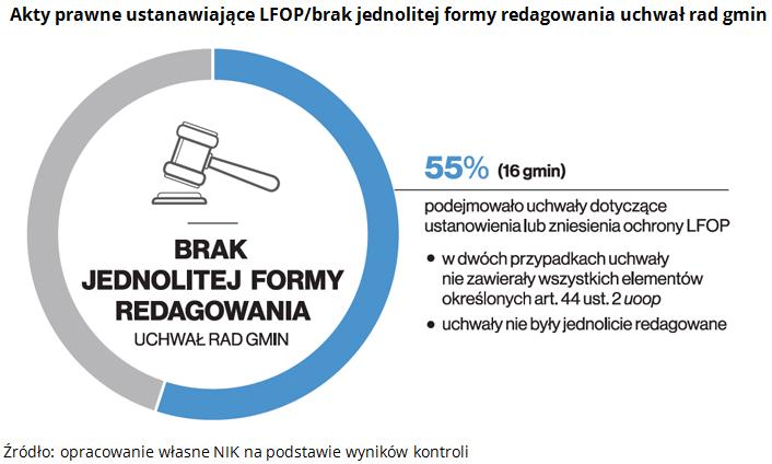 Akty prawne ustanawiające LFOP/brak jednolitej formy redagowania uchwał rad gmin Źródło: opracowanie własne NIK na podstawie wyników kontroli