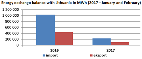 Energy exchange balance with Lithuania in MWh (2017 - January and February)