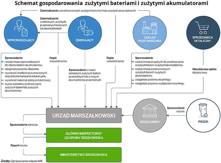 Schemat gospodarowania zużytymi bateriami i zużytymi akumulatorami. Źródło: opracowanie własne NIK