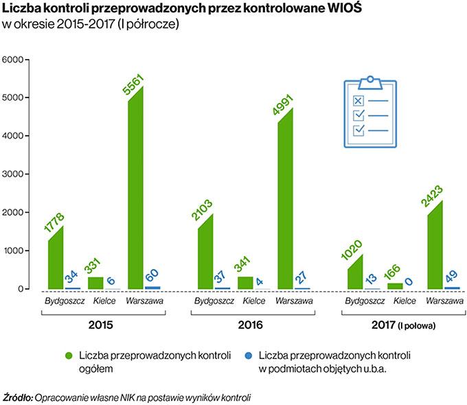 Liczba kontroli przeprowadzonych przez kontrolowane WIOŚ w okresie 2015-2017 (I półrocze) Źródło: opracowanie własne NIK na podstawie wyników kontroli