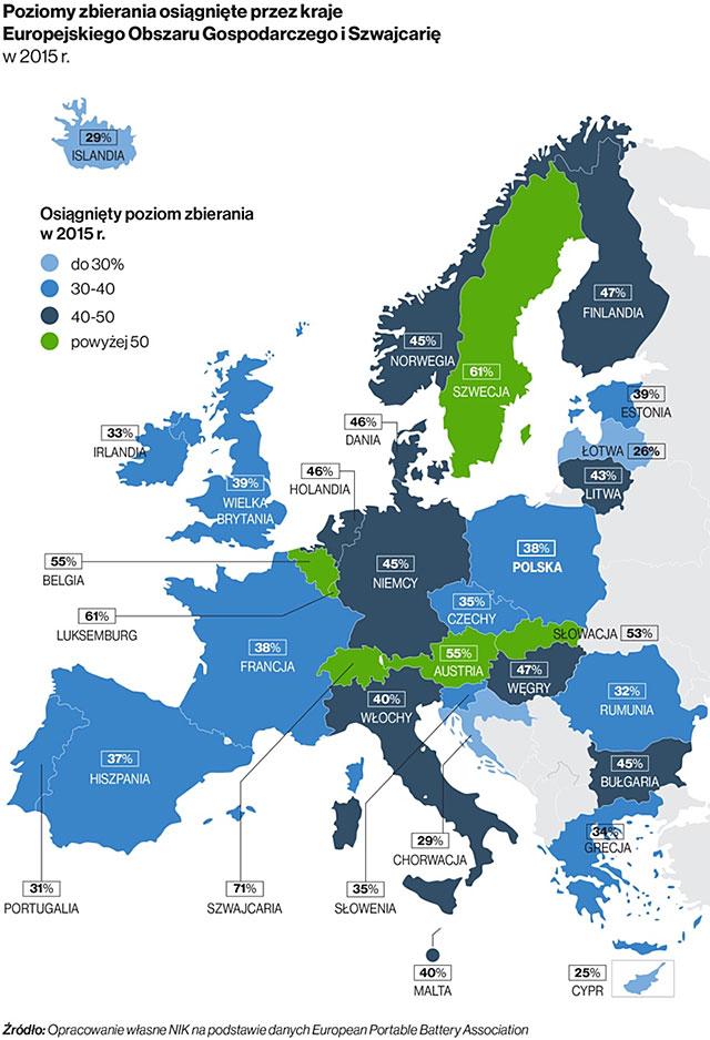 Poziomy zbierania osiągnięte przez kraje Europejskiego Obszaru Gospodarczego i Szwajcarię w 2015 r. Źródło: Opracowanie własne NIK na podstawie danych European Portable Battery Association