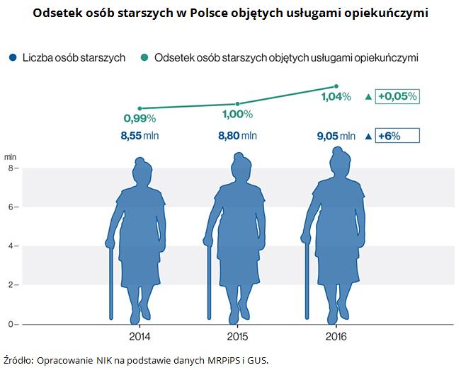 Odsetek osób starszych w Polsce objętych usługami opiekuńczymi Źródło: Opracowanie NIK na podstawie danych MRPiPS i GUS.