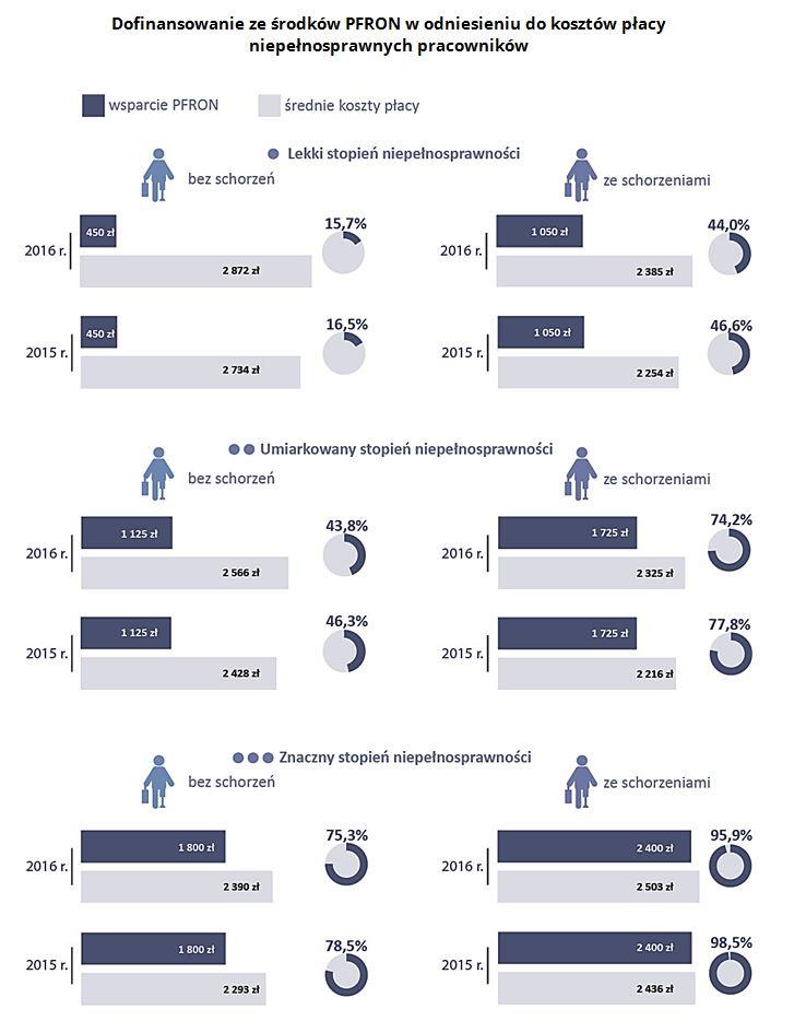 Dofinansowanie ze środków PFRON w odniesieniu do kosztów płacy niepełnosprawnych pracowników.  Źródło: Opracowanie własne NIK na podstawie danych PFRON
